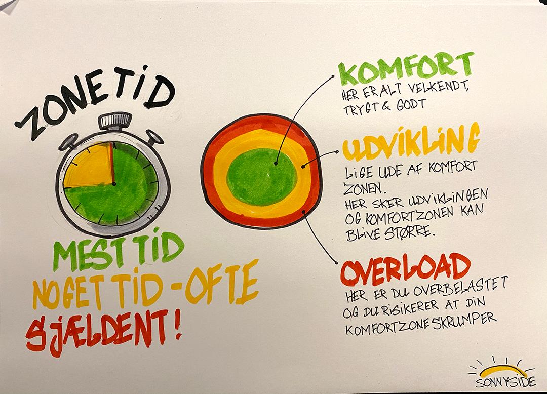 Grøn gul og rød zone i forhold til angst og Wim Hof metoden